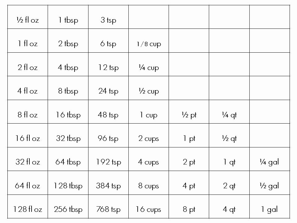 Liquid Measurement Conversion Chart Lovely Cooking Tip Of the Day Liquid Measure Equivalents In Cooking