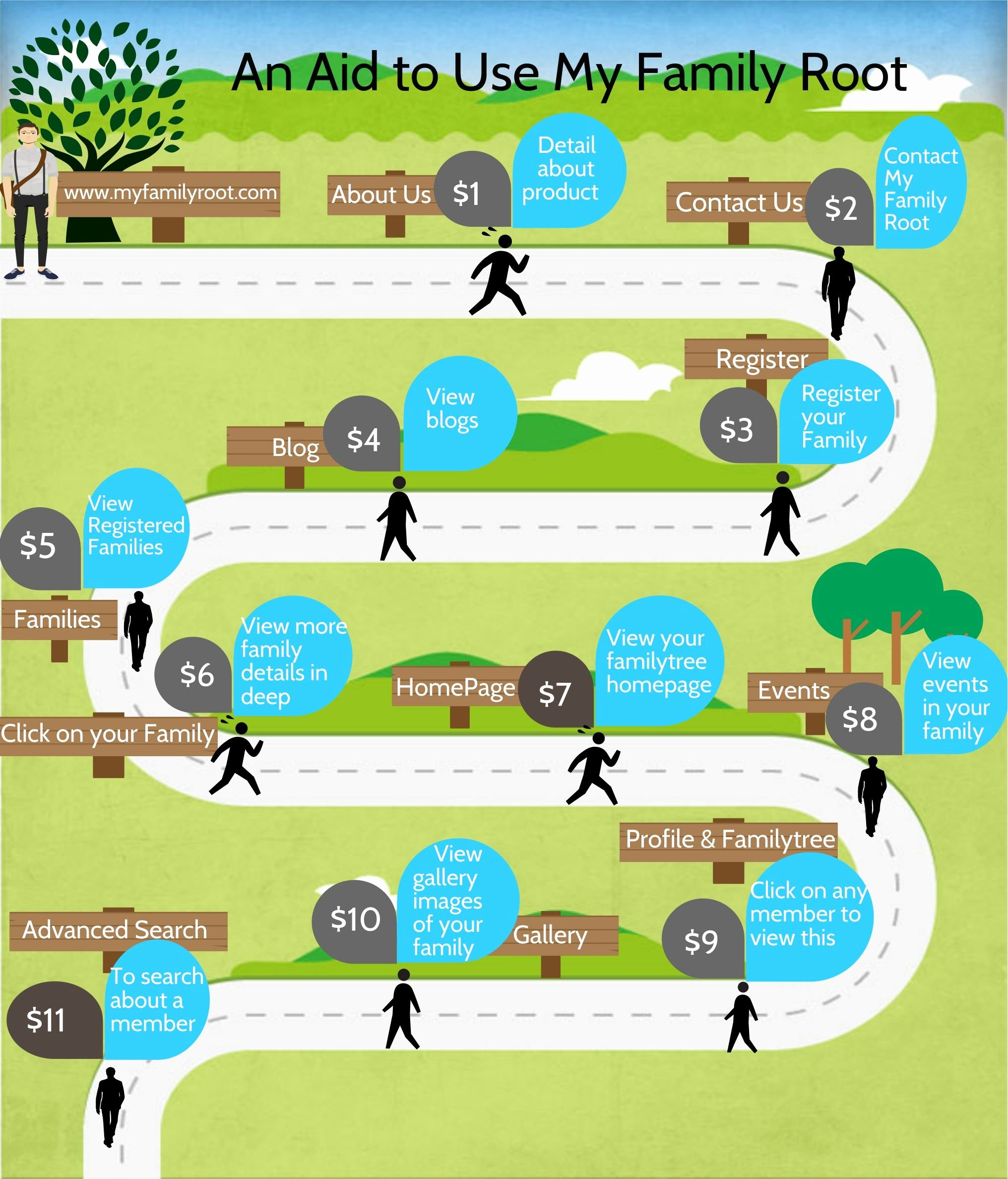 Make Your Own Family Tree Best Of Pin by My Family Root On Family Tree