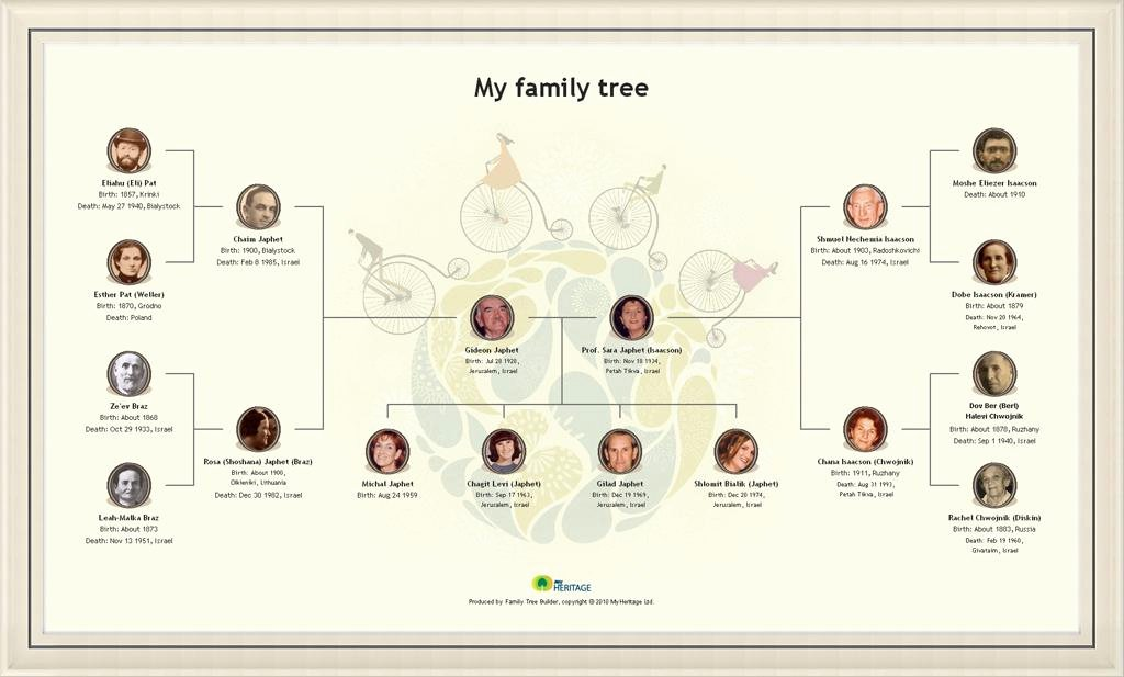 Make Your Own Family Tree Inspirational Create A Beautiful Family Tree Chart Line & Print It as
