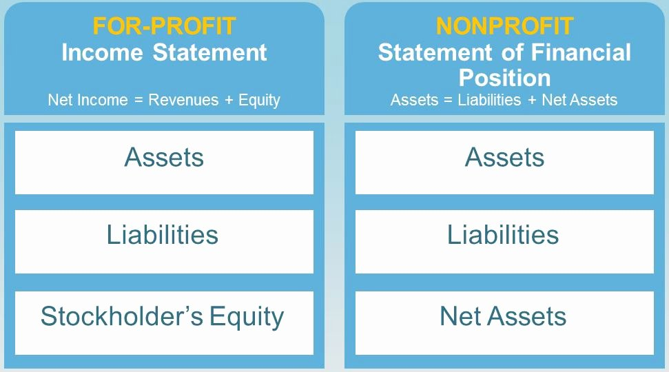 Non Profit Business Plan Best Of How to Create A Nonprofit Business Plan