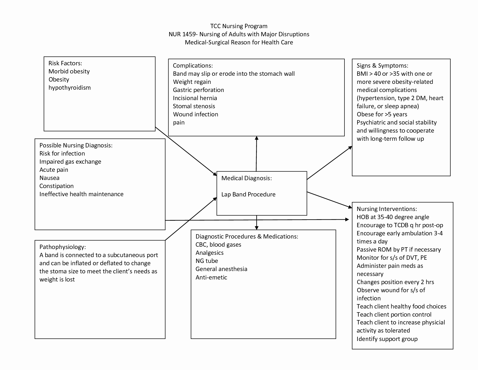 Nursing Care Plans Template Luxury Nursing Diagnosis Concept Maps