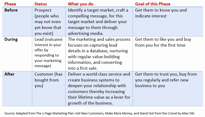 One Page Marketing Plan Elegant 20 Business Building Ideas From the 1 Page Marketing Plan