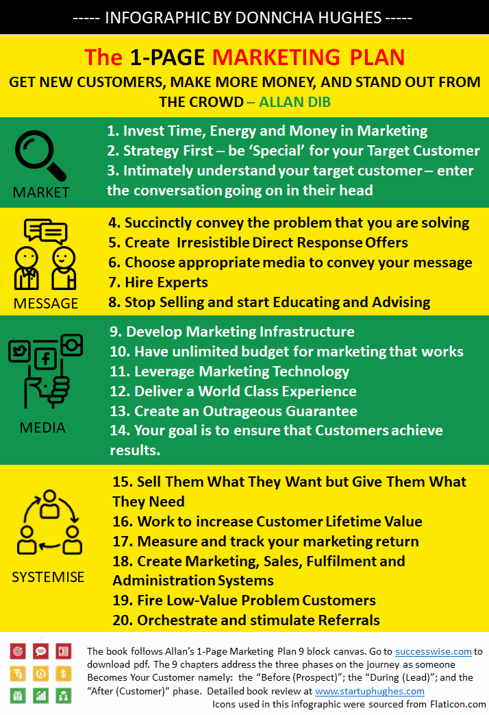 One Page Marketing Plan New 20 Business Building Ideas From the 1 Page Marketing Plan