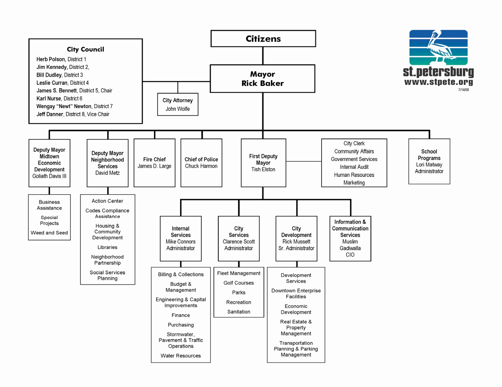Org Chart Template Word Best Of organizational Chart Template Word