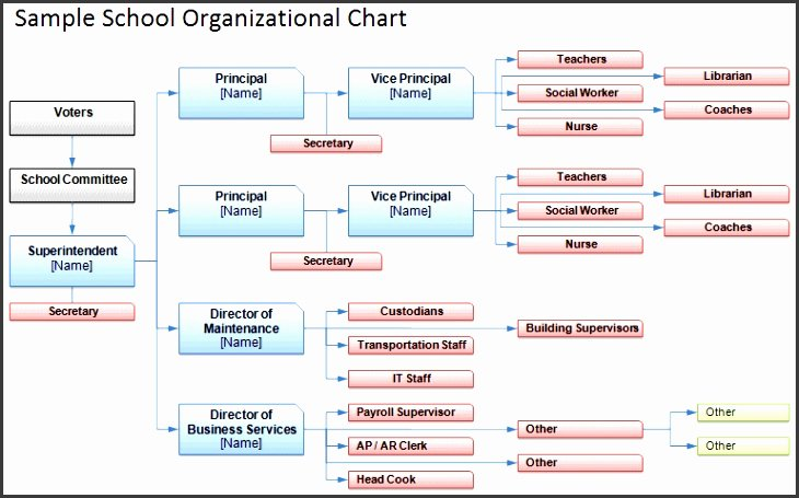 Org Chart Template Word Lovely 7 organizational Chart Template Word 2007