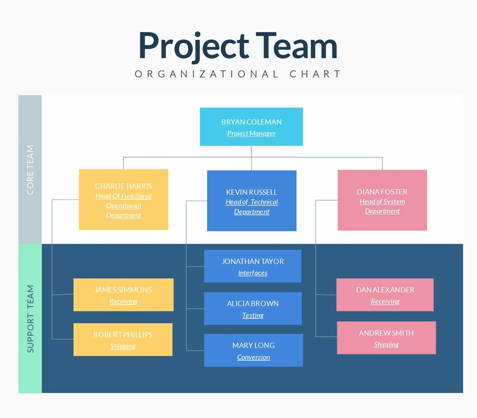Organizational Chart Template Free Best Of organizational Charts