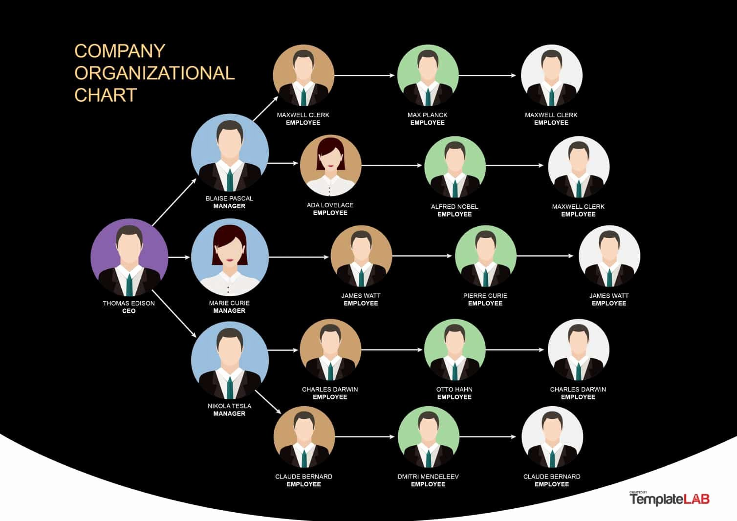 Organizational Chart Template Free Fresh 40 organizational Chart Templates Word Excel Powerpoint