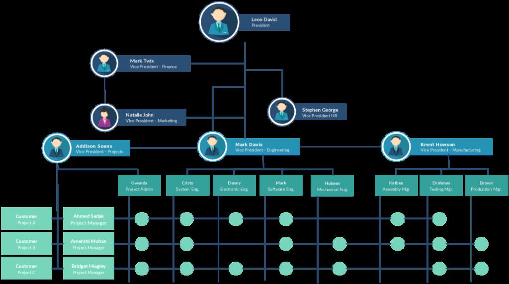 Organizational Chart Template Free Inspirational organizational Chart Templates