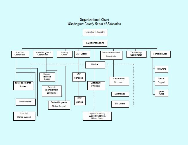 Organizational Chart Template Word Fresh 40 Free organizational Chart Templates Word Excel