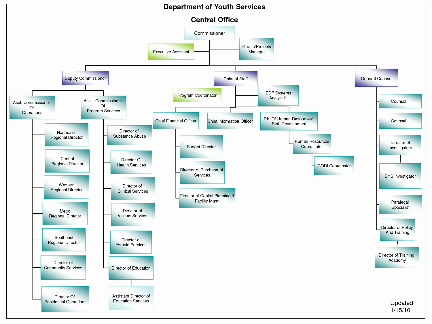 Organizational Chart Template Word Inspirational Microsoft organizational Chart Template