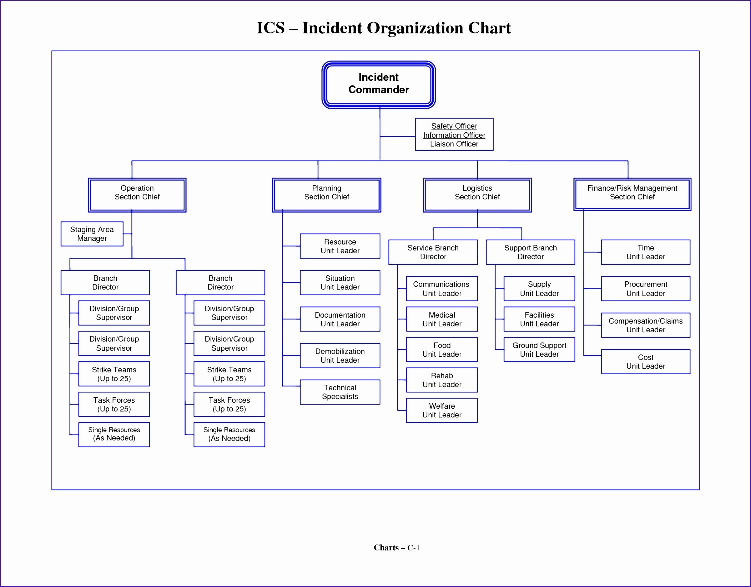 Organizational Chart Template Word Unique 8 Microsoft Excel organizational Chart Template