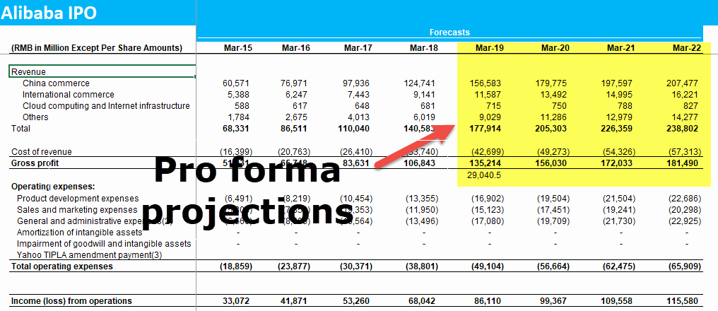 Pro forma Income Statement Example Inspirational Pro forma In E Statement Examples