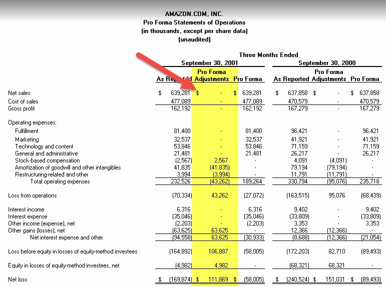 Pro forma Income Statement Example Luxury Pro forma In E Statement Examples