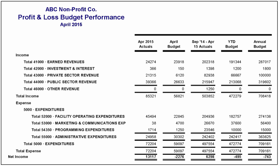 Profit Loss Statement Example Beautiful How to Read Financial Statements Part 2 – Plex Profit