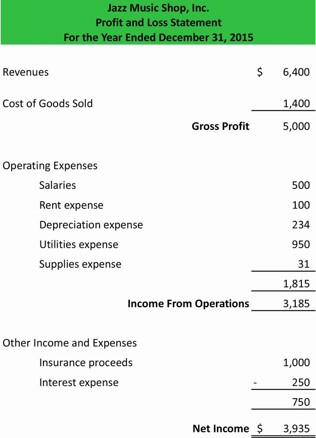 Profit Loss Statement Example Fresh Profit and Loss Statement Template form