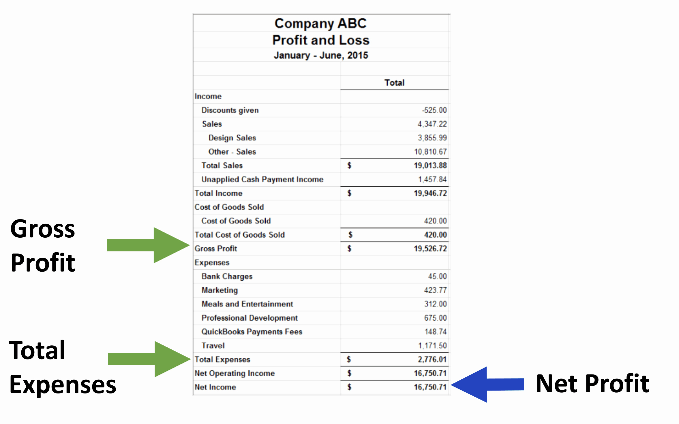 Profit Loss Statement Example Luxury How to Read A Profit and Loss Statement Smi Financial