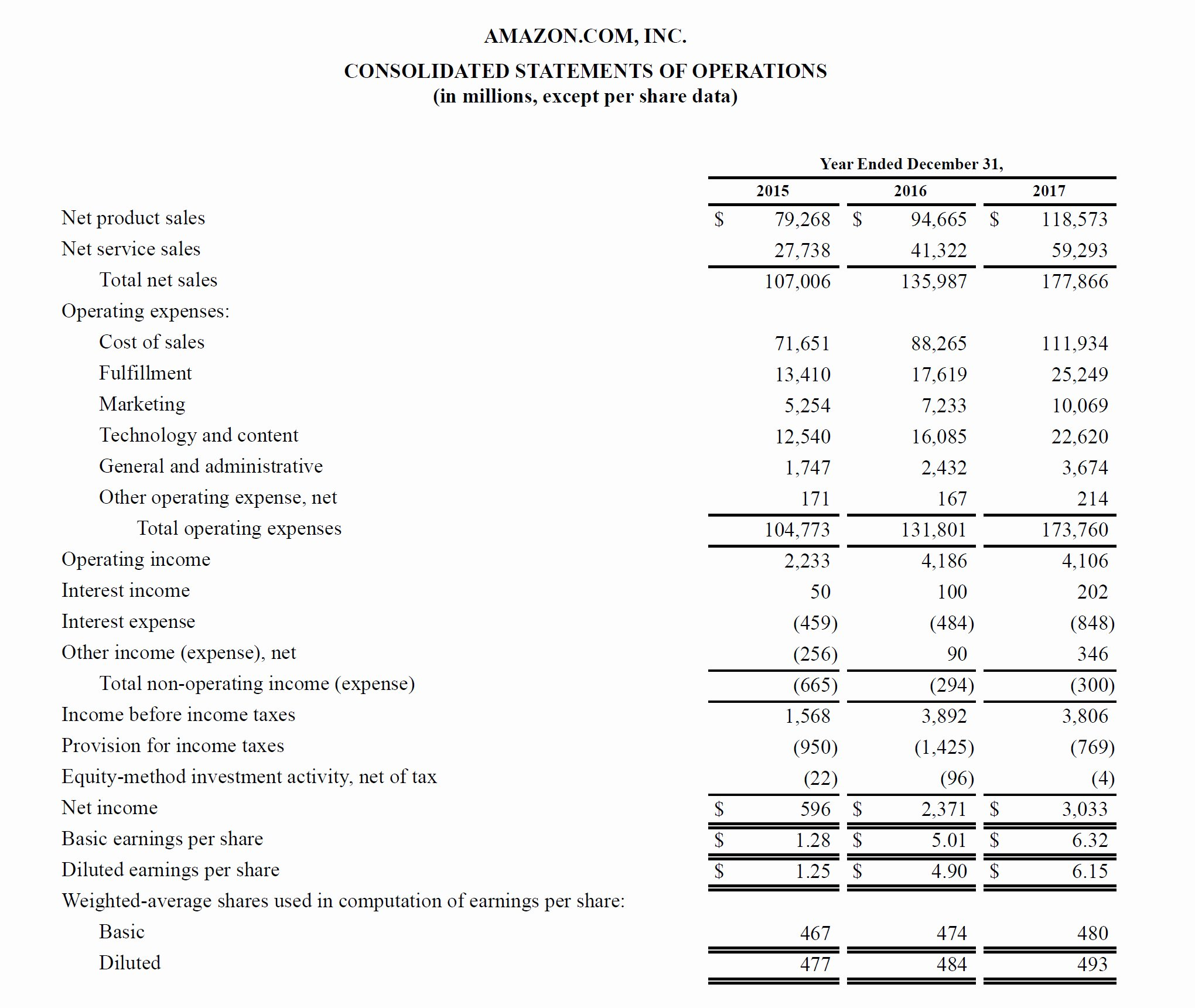 Profit Loss Statement Example Unique assumptions for Your Profit and Loss Spreadsheet