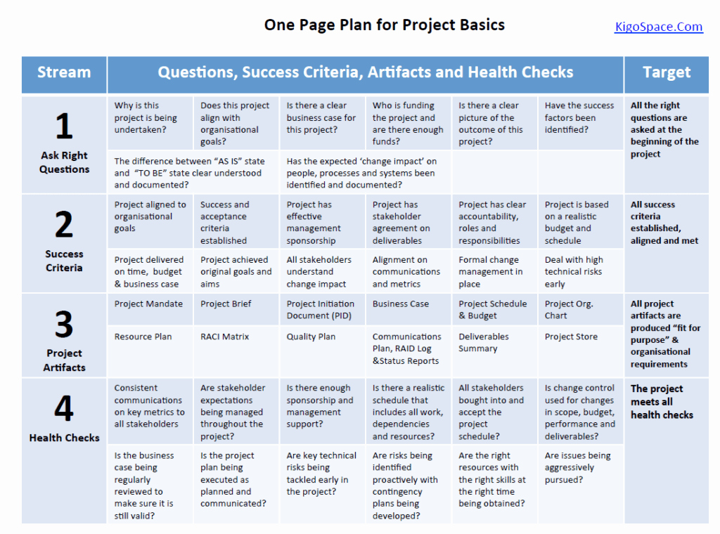 Project Management Plan Example Best Of Project Management 101 E Page Plan for Project Basics