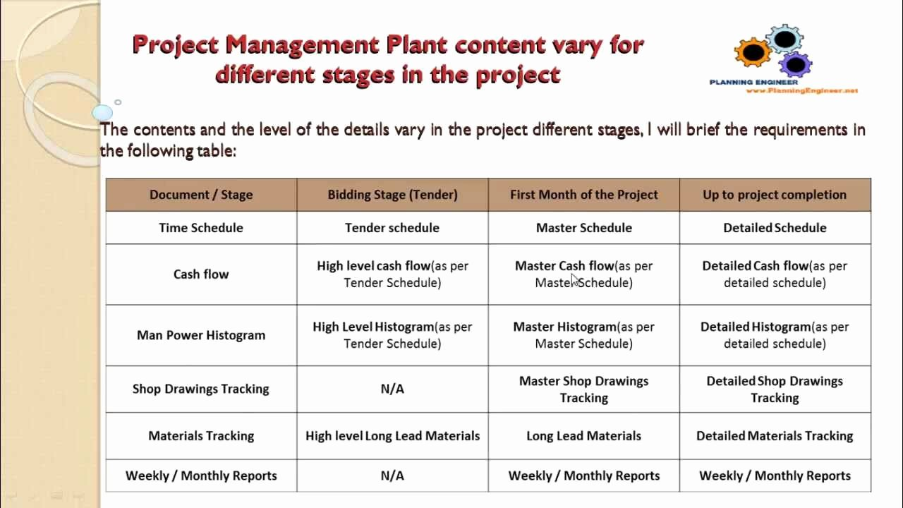 Project Management Plan Example Fresh the Content Of Project Management Plan Planning Engineer