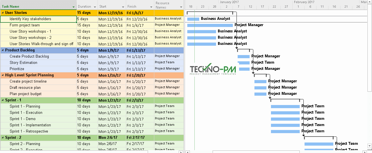 Project Management Plan Example Lovely Sample Project Plan Using Ms Project Project Management
