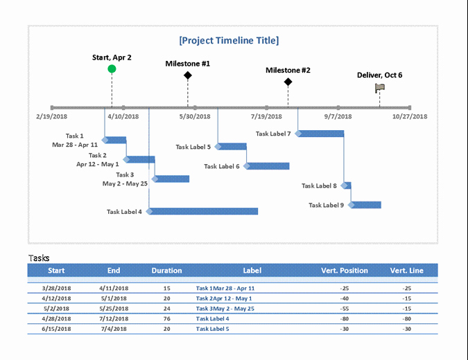 Project Timeline Template Word Awesome Milestone and Task Project Timeline