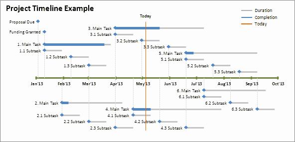 Project Timeline Template Word Elegant Excel Timeline Template