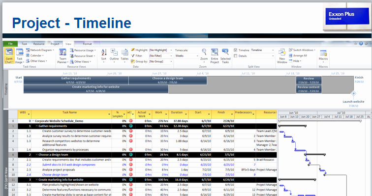 Project Timeline Template Word Elegant Part 3 if Projects are Like Gasoline – Project Management