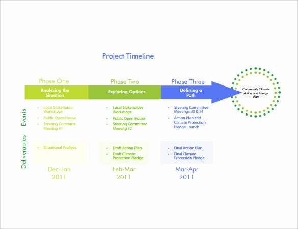 Project Timeline Template Word New Free 10 Sample Project Timeline Templates In Word