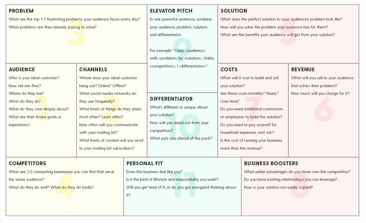 Simple Business Plan Outline Elegant What You Need to Create A Simple E Page Business Plan