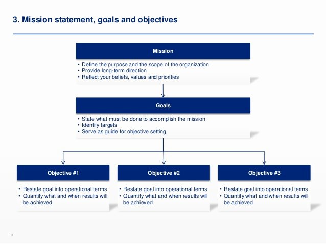 Simple Business Plan Outline New Simple Business Plan Template
