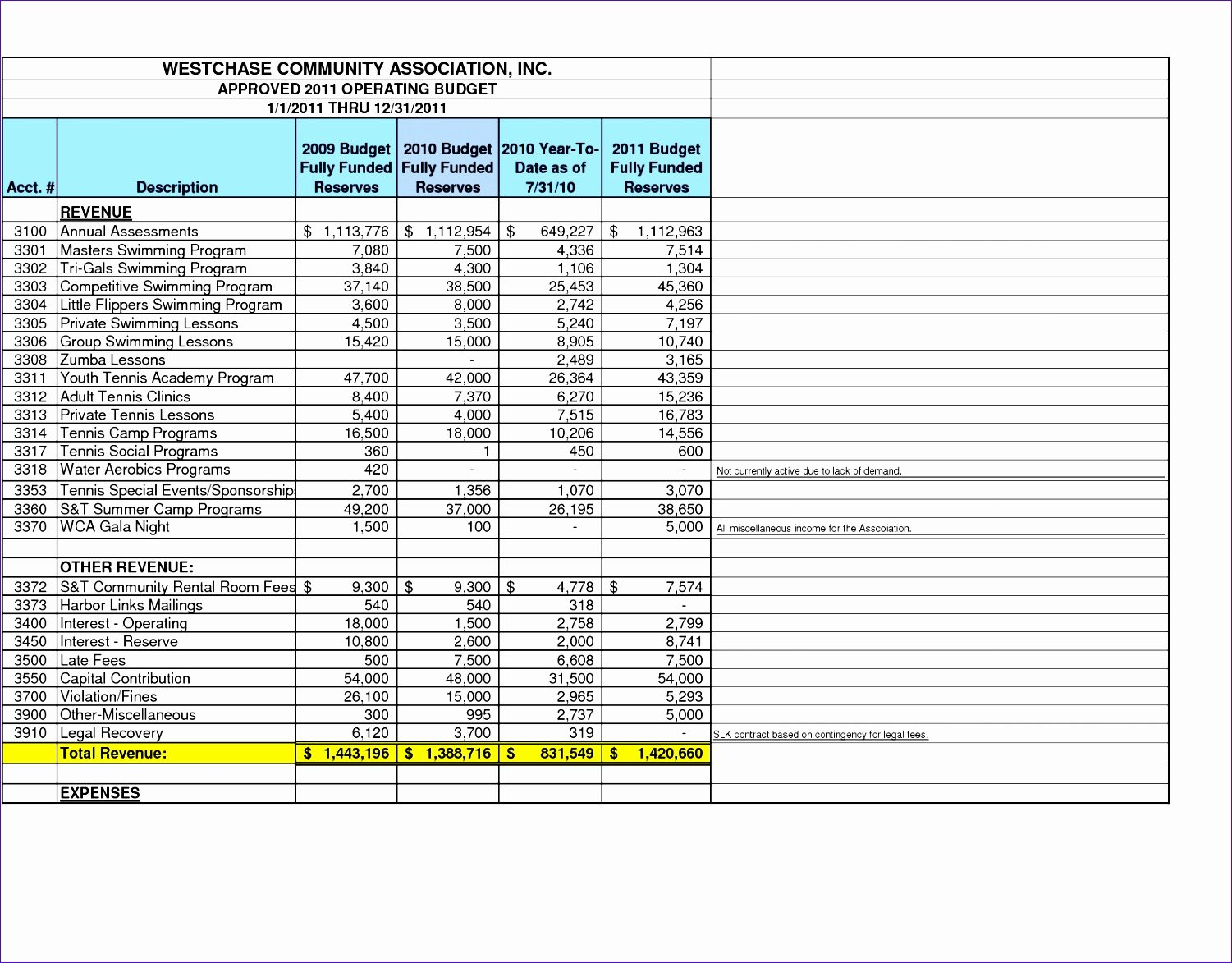Small Business Budget Template Elegant 12 Operating Bud Template Excel Exceltemplates
