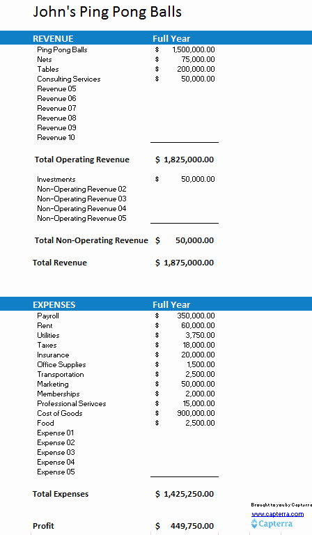 Small Business Budget Template Fresh Free Small Business Bud Template Capterra Blog