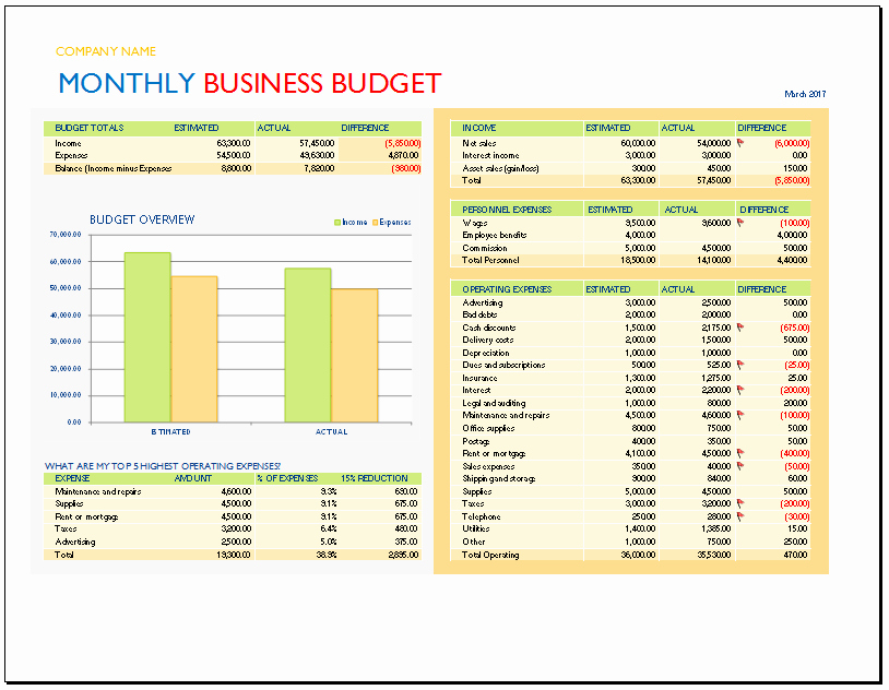 Small Business Budget Template Inspirational Monthly Business Bud Template Bud Templates