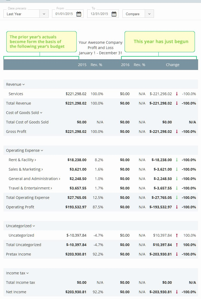 Small Business Budget Template Lovely How to Make A Business Bud