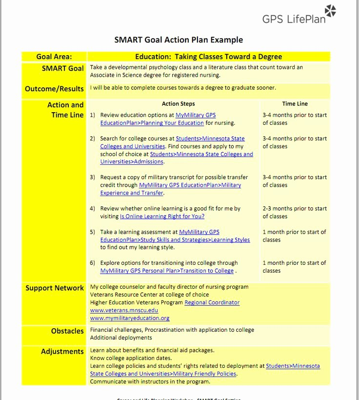 Smart Goals Examples for Work Lovely Goal Setting Process