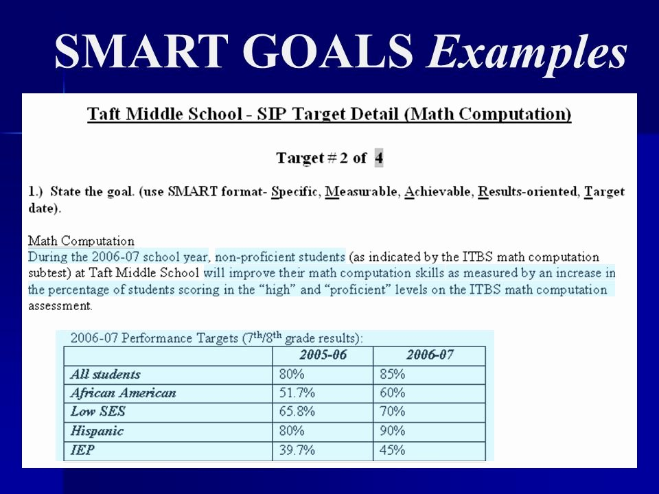 Smart Goals Examples for Work Lovely What are they why Use them How Do You Write them Ppt