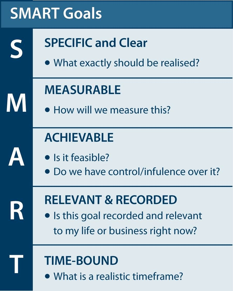 Smart Goals Examples for Work Luxury Smart Goals Goals for Growth or Goals for Glory