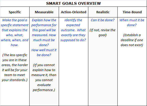 Smart Goals Examples for Work New are Your Goals Smart