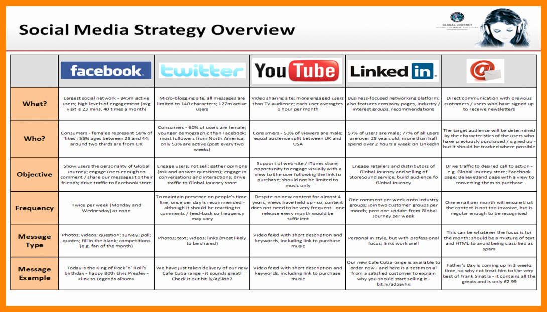 Social Media Proposal Template Awesome 17 social Media Marketing Plan Examples Pdf Word Docs