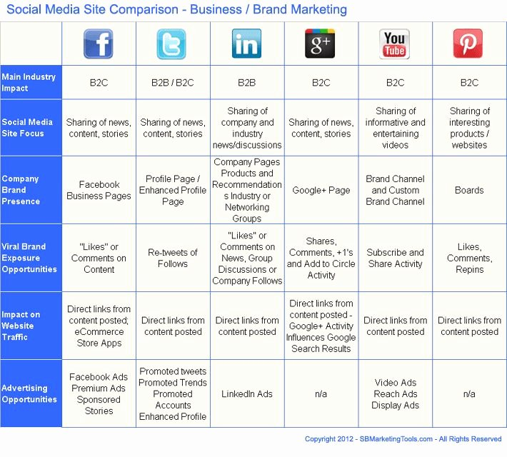 Social Media Proposal Template Fresh social Media Business Plan Template