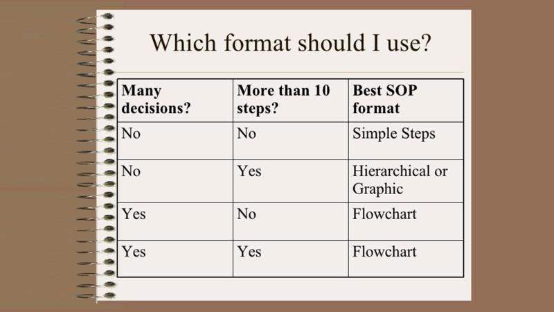 Standard Operating Procedures Template Unique How to Use A Standard Operating Procedure Template
