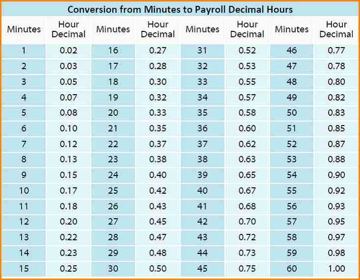 Time Clock Conversion Chart Lovely 10 Time Clock Conversion for Payroll