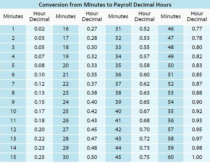 Time Clock Conversion Chart Luxury Timekeeping 101 Minutes and Decimal Hours