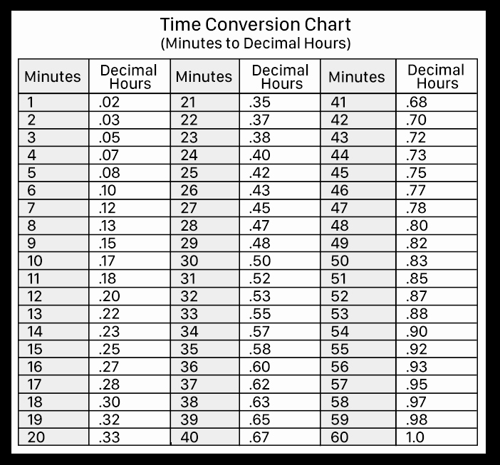 Time Clock Conversion Chart New Decimal Hours Vs Hours & Minutes In Virtual Timeclock