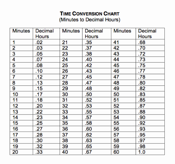 Time Clock Conversion Chart New How is Time Converted