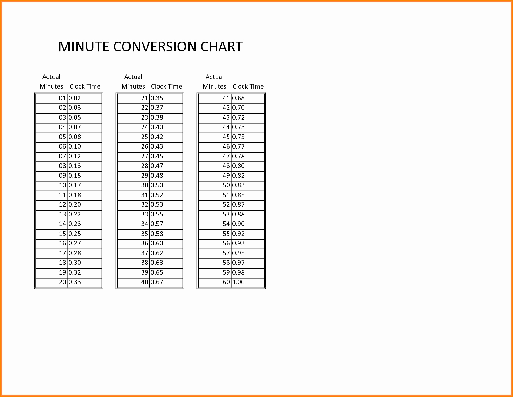 Time Clock Conversion Chart Unique 7 Payroll Time Conversion Chart
