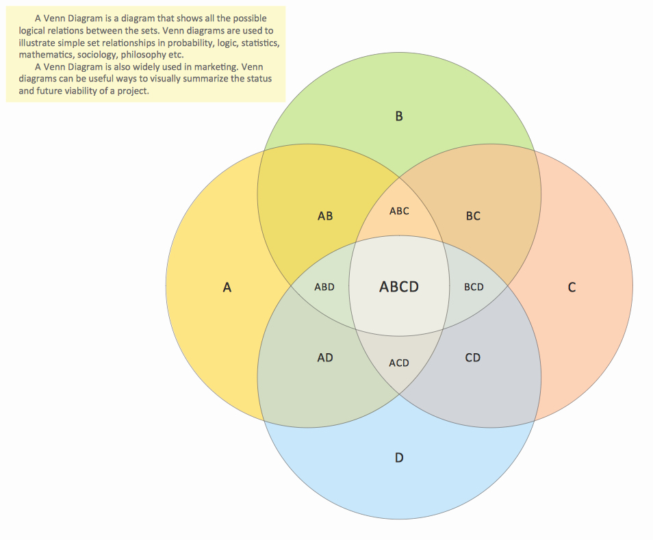 Venn Diagram Template Word Fresh Venn Diagram Template for Word