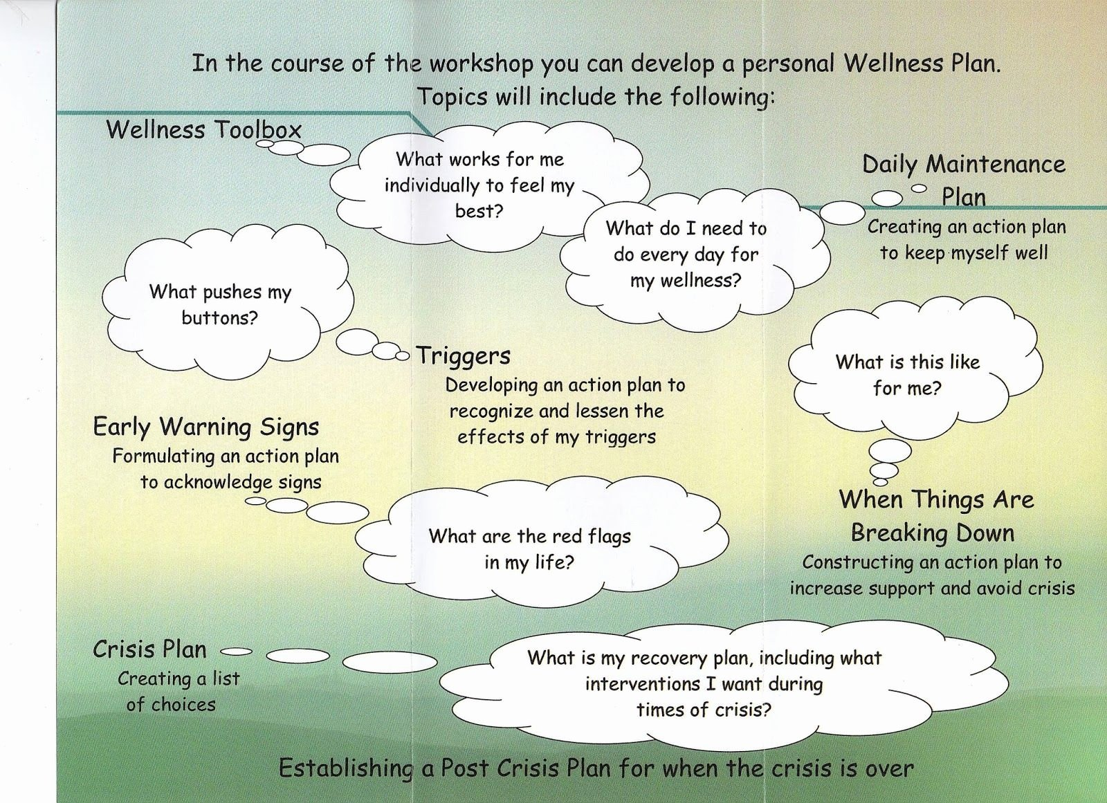 Wellness Recovery Action Plan Pdf Inspirational W R A P Wellness Recovery Action Plan Wellness tools