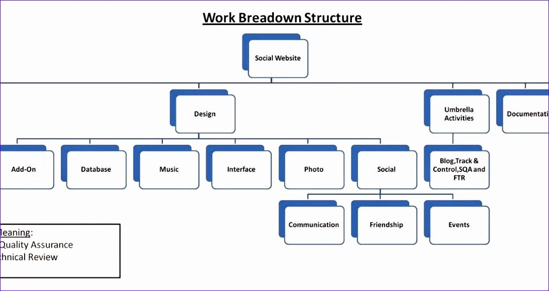 Work Breakdown Structure Template Excel Awesome 9 Excel Work Breakdown Structure Template Exceltemplates