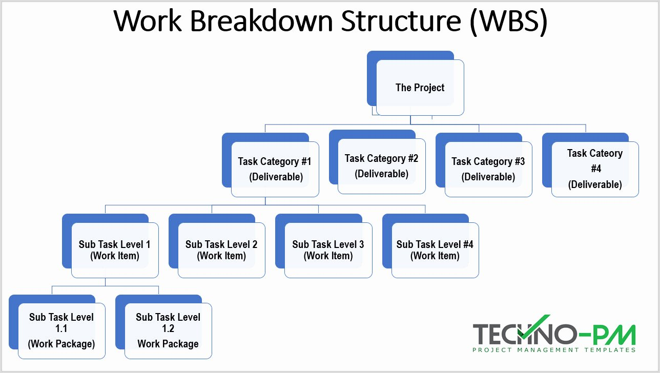 Work Breakdown Structure Template Excel Elegant Work Breakdown Structure Excel and Word Wbs Template